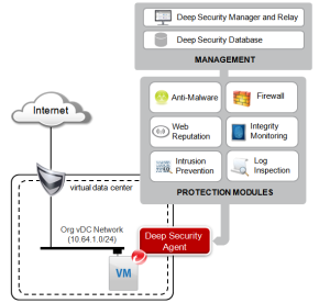 high-level-diagram-trendmicro